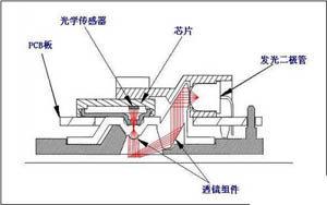 光电鼠标工作原理
