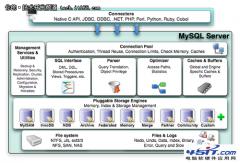 MySQL体系结构(图解)