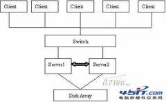 警惕SCSI设备冲突:设备 \Device\Scsi\*** 没有在传输等待时间内响应