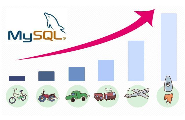 MYSQL优化技巧