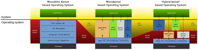 分别为宏内核、微内核、混合内核的操作系统结构