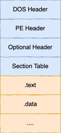 PE 文件结构