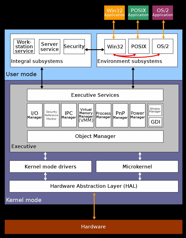 Windows NT 的结构