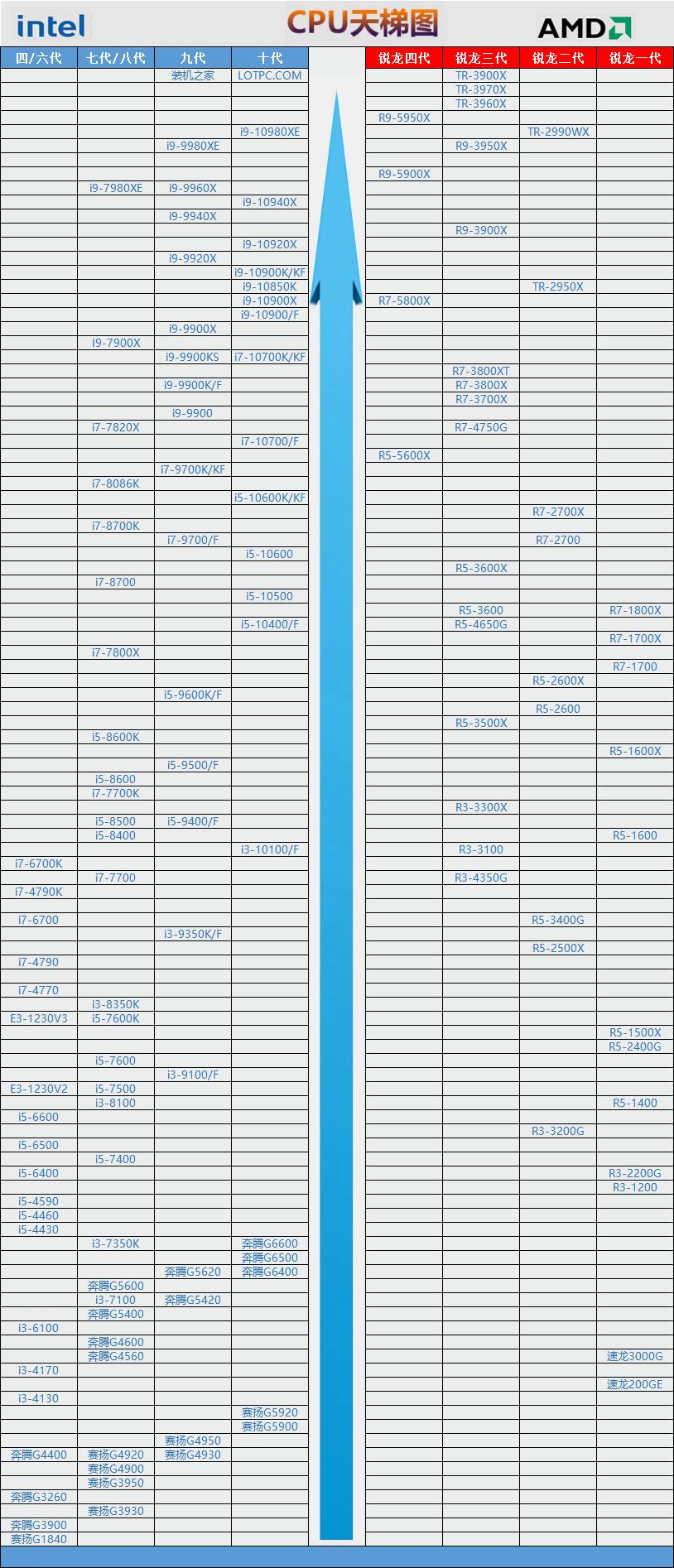 2021年3月CPU天梯图