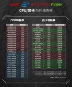 CPU和显卡功耗速查表(2021上半年)