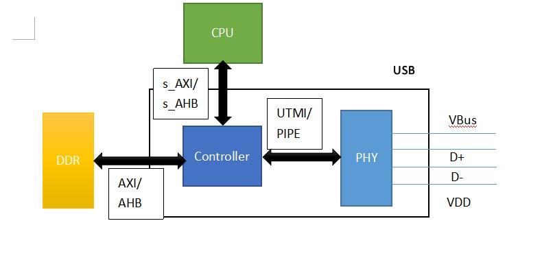 USB控制器由那些部分组成,功能分别是什么?