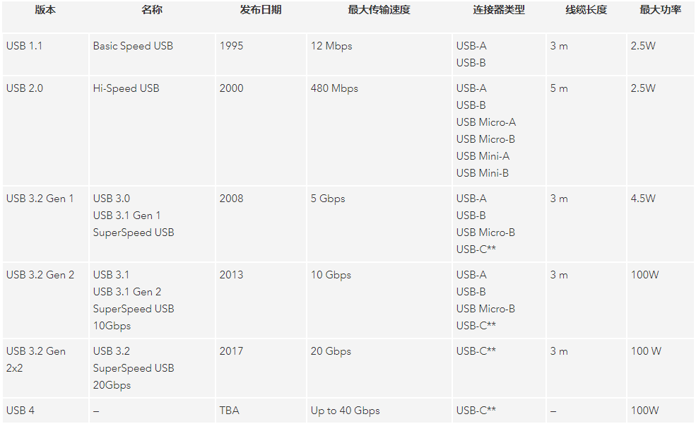 USB4支持的传输速度
