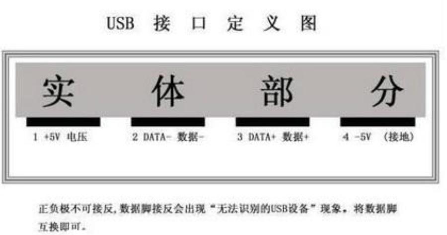 USB口的定义图