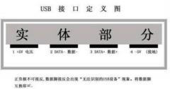 USB接口定义和ST-LINK接口