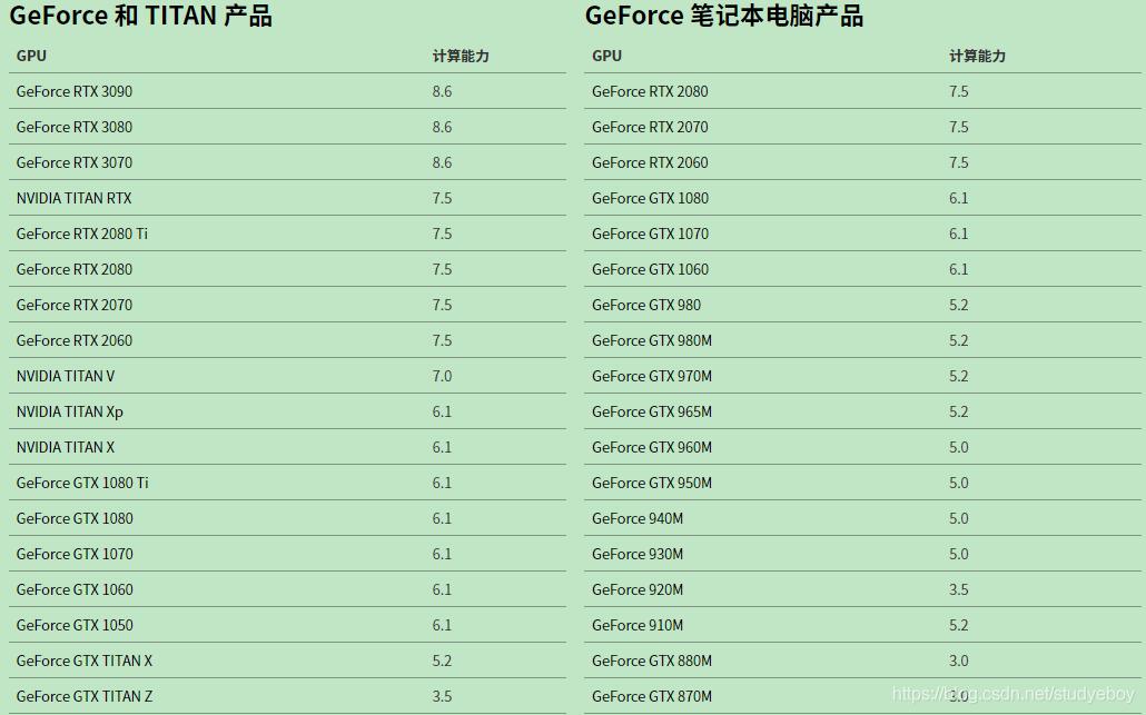 英伟达GeForce 与 TITAN 显卡算力对比
