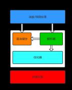 MySql知识体系总结(2021版)