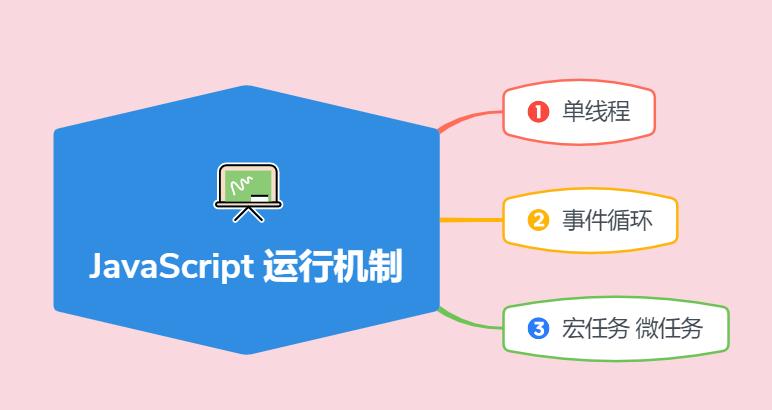 新生代总结 JavaScript 运行机制解析