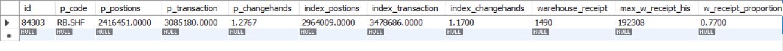 SQL查询最大值,返回整行数据