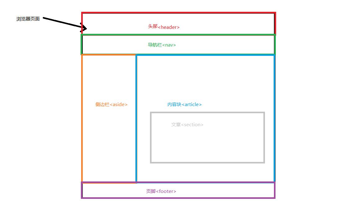HTML基本结构标签