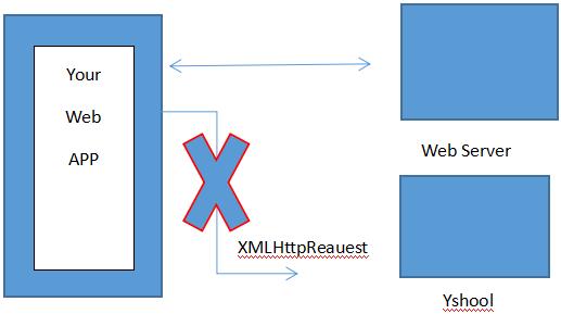 什么是跨域?如何实现跨域访问?